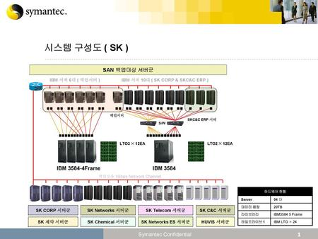 IBM 서버 10대 ( SK CORP & SKC&C ERP ) 백업전용 1Gbps Network Channel