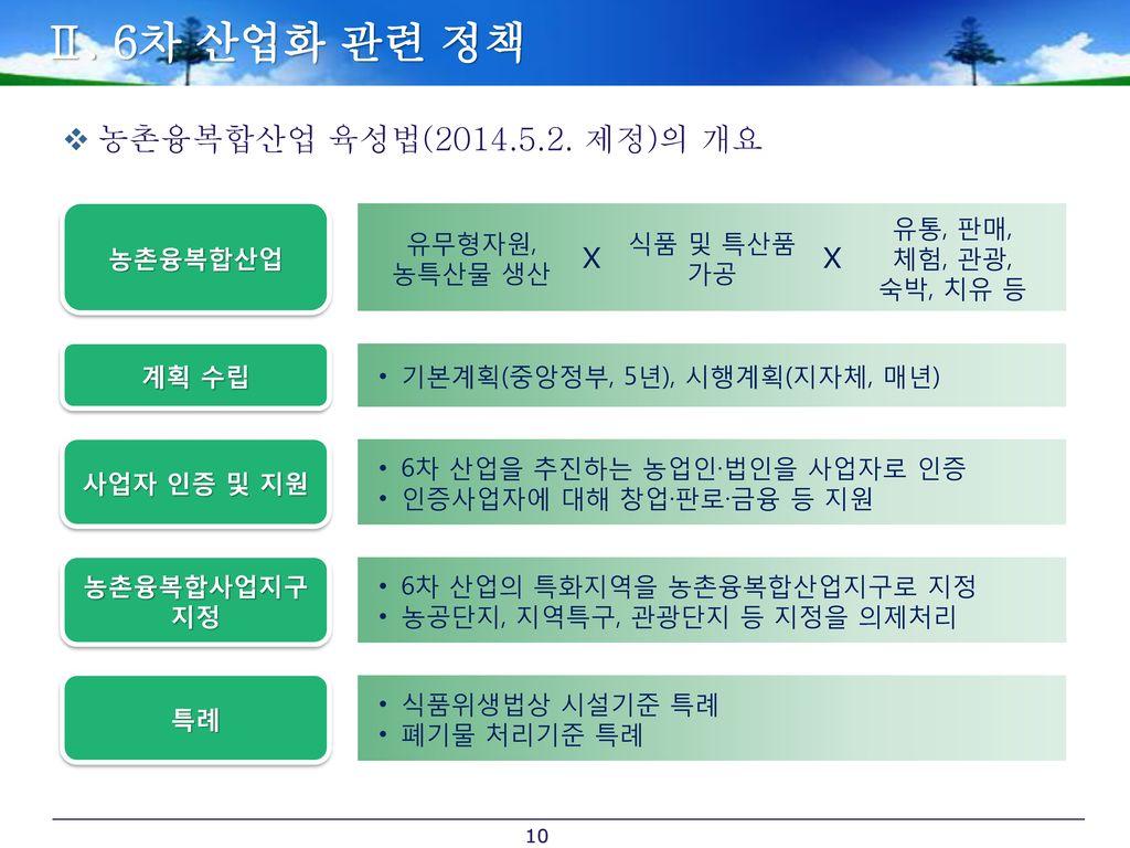 Ⅱ. 6차 산업화 관련 정책 농촌융복합산업 육성법(2014.5.2. 제정)의 개요 X X 농촌융복합산업