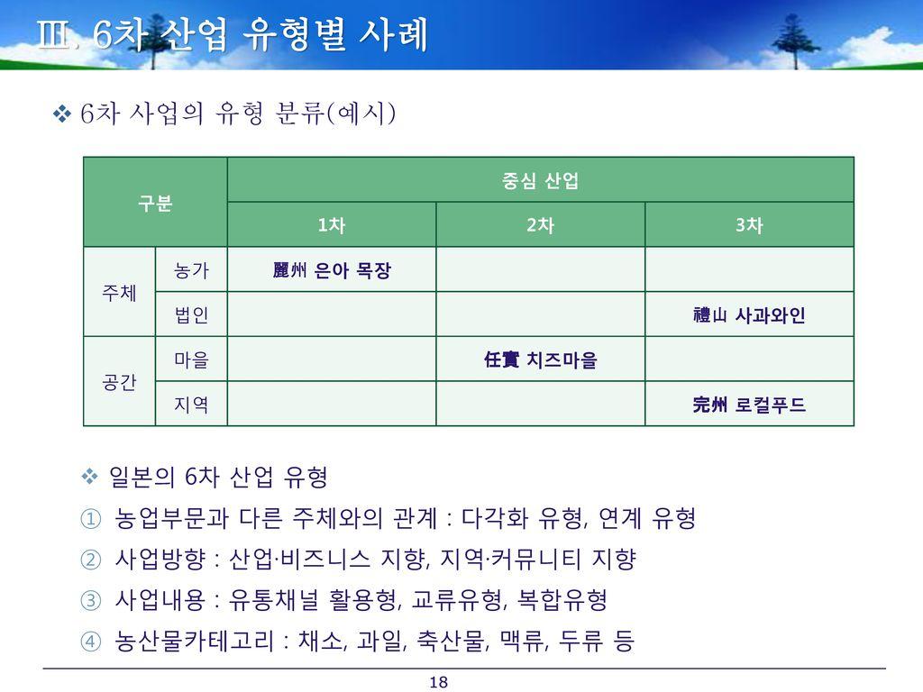 Ⅲ. 6차 산업 유형별 사례 6차 사업의 유형 분류(예시) 일본의 6차 산업 유형
