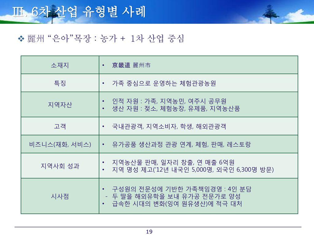 Ⅲ. 6차 산업 유형별 사례 麗州 은아 목장 : 농가 + 1차 산업 중심 소재지 京畿道 麗州市 특징