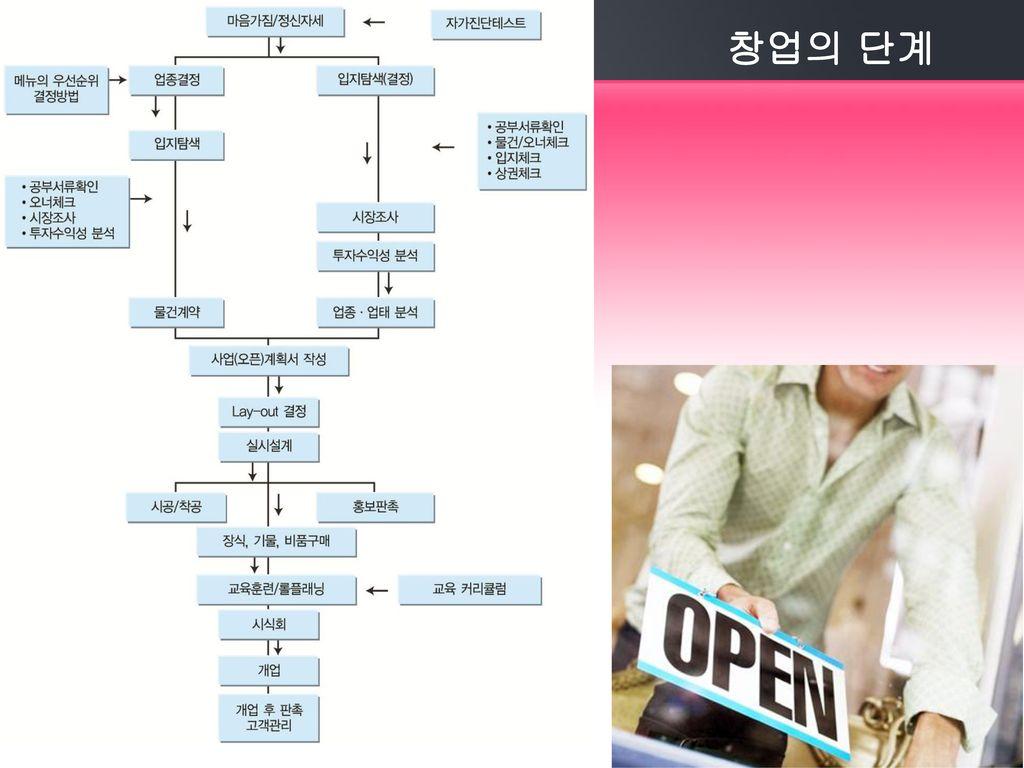 창업의 단계 01. 사업계획서