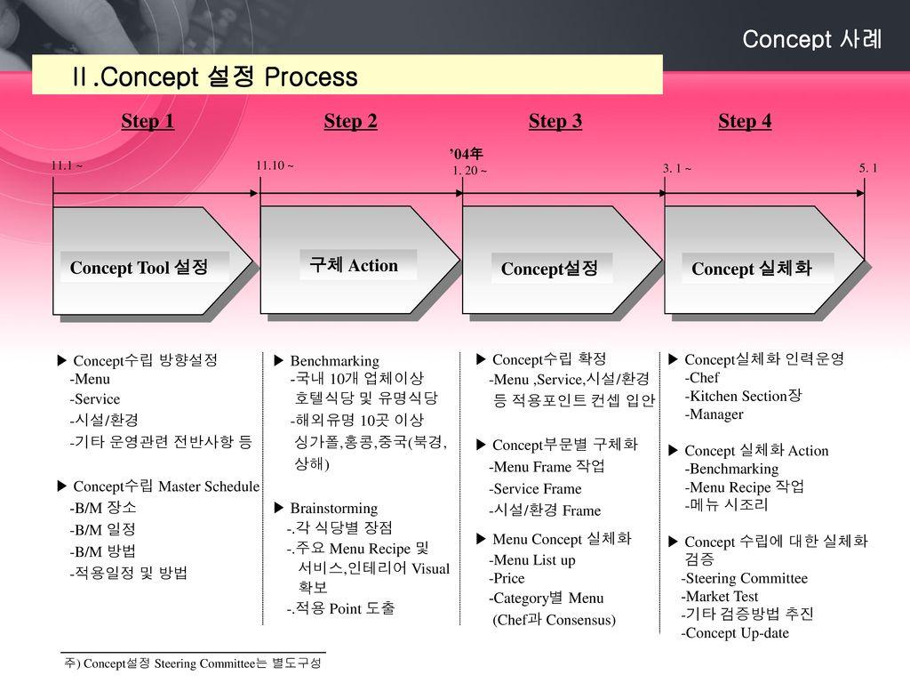 Ⅱ.Concept 설정 Process Concept 사례 Step 1 Step 2 Step 3 Step 4