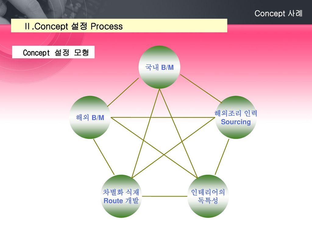 Ⅱ.Concept 설정 Process Concept 사례 Concept 설정 모형 국내 B/M 해외조리 인력 Sourcing