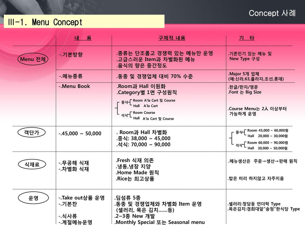 Ⅲ-1. Menu Concept Concept 사례 내 용 구체적 내용 기 타 -.기본방향