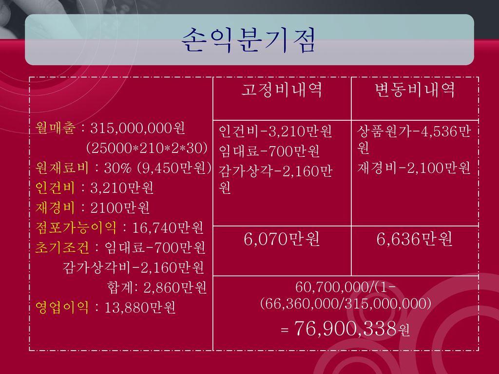 손익분기점 고정비내역 변동비내역 6,070만원 6,636만원 월매출 : 315,000,000원 (25000*210*2*30)