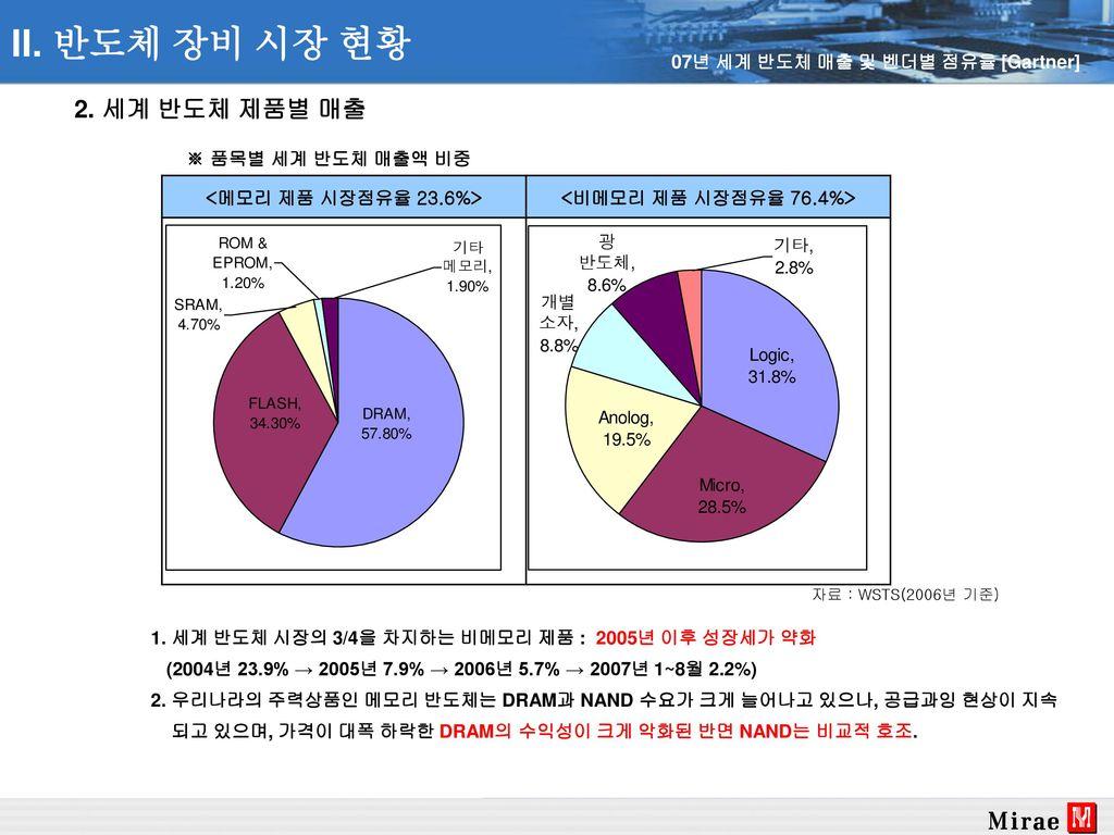 <비메모리 제품 시장점유율 76.4%>