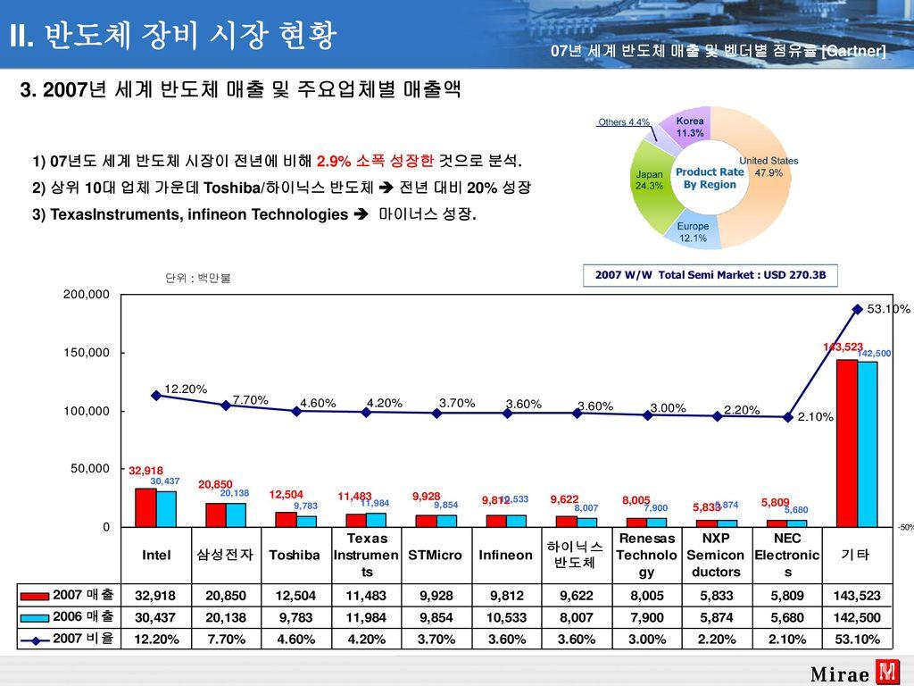 II. 반도체 장비 시장 현황 3. 2007년 세계 반도체 매출 및 주요업체별 매출액