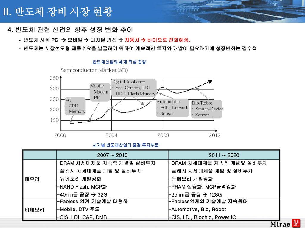 II. 반도체 장비 시장 현황 4. 반도체 관련 산업의 향후 성장 변화 추이
