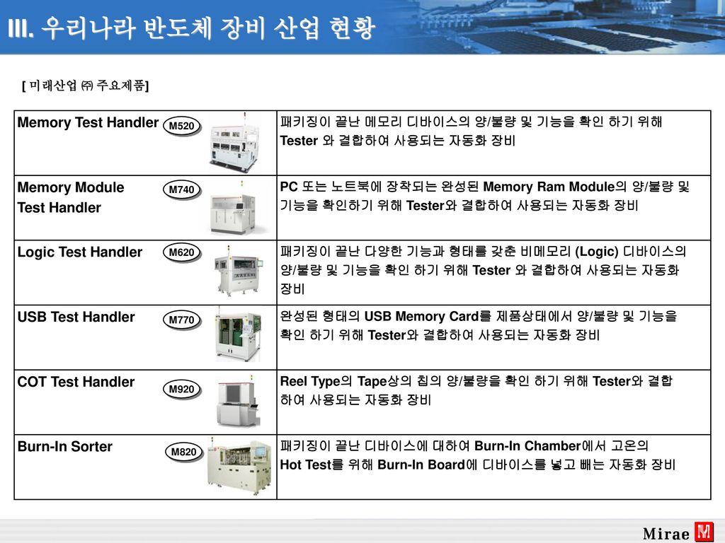 III. 우리나라 반도체 장비 산업 현황 Memory Test Handler Memory Module Test Handler