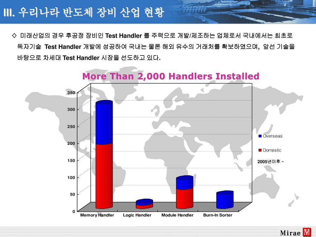 More Than 2,000 Handlers Installed