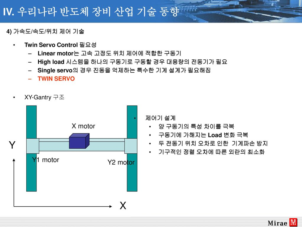 IV. 우리나라 반도체 장비 산업 기술 동향 Y X X motor Y1 motor Y2 motor