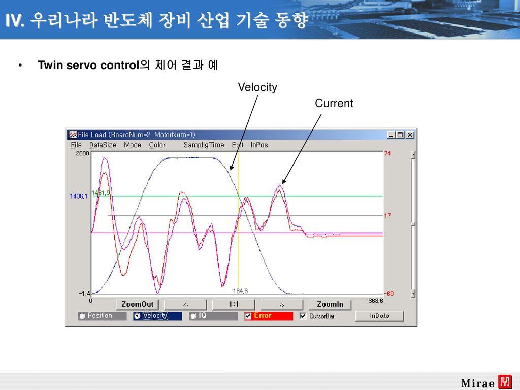 IV. 우리나라 반도체 장비 산업 기술 동향 Twin servo control의 제어 결과 예 Velocity Current