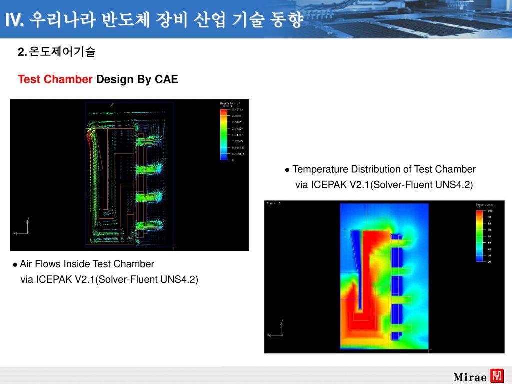 IV. 우리나라 반도체 장비 산업 기술 동향 온도제어기술 Test Chamber Design By CAE