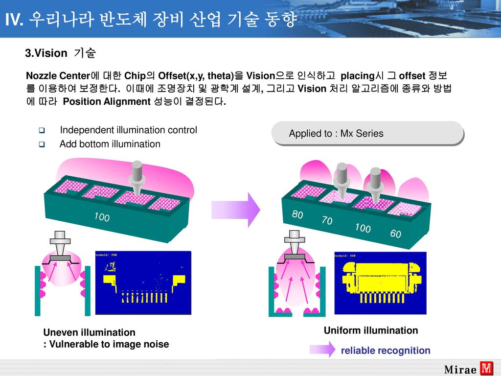 IV. 우리나라 반도체 장비 산업 기술 동향 3.Vision 기술
