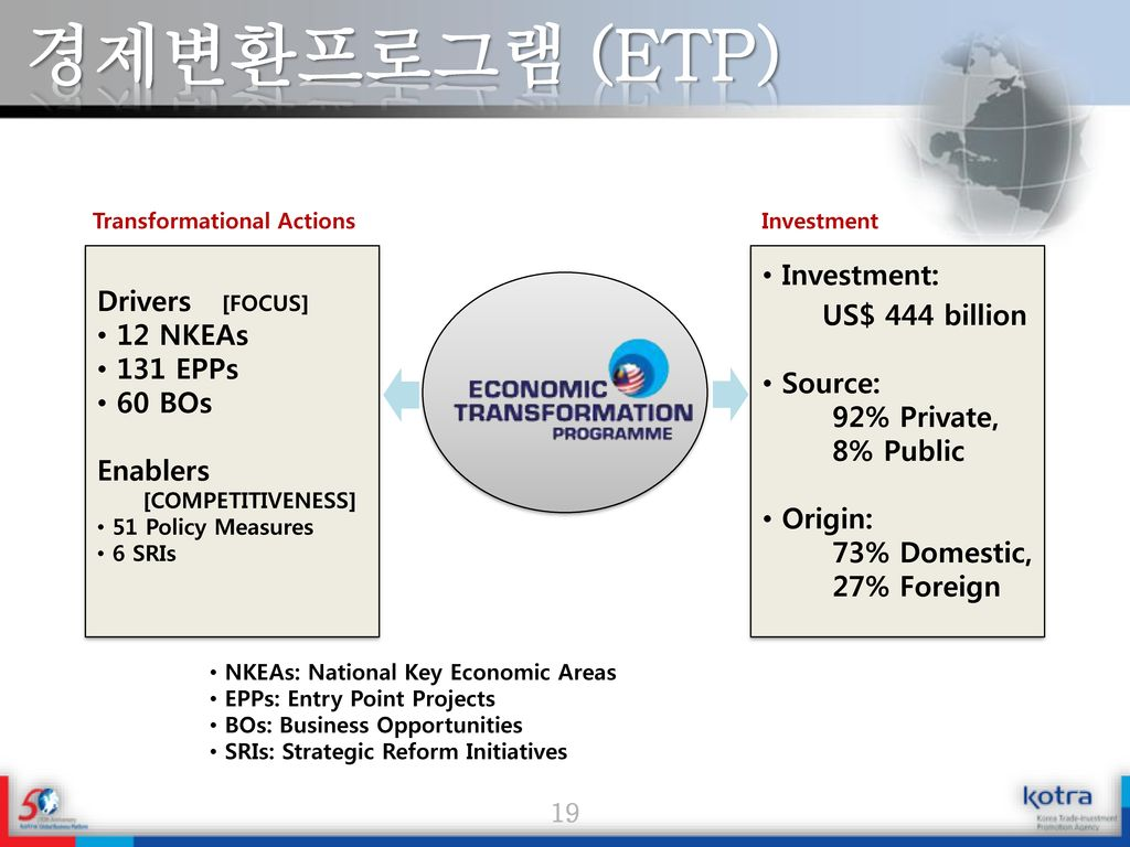 경제변환프로그램 (ETP) Investment: Drivers [FOCUS] US$ 444 billion 12 NKEAs