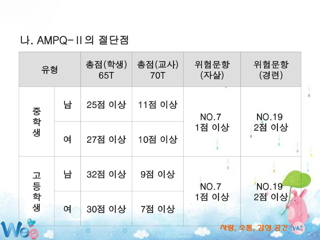 나. AMPQ-Ⅱ의 절단점 유형 총점(학생) 65T 총점(교사) 70T 위험문항 (자살) (경련) 중 학 생 남 25점 이상