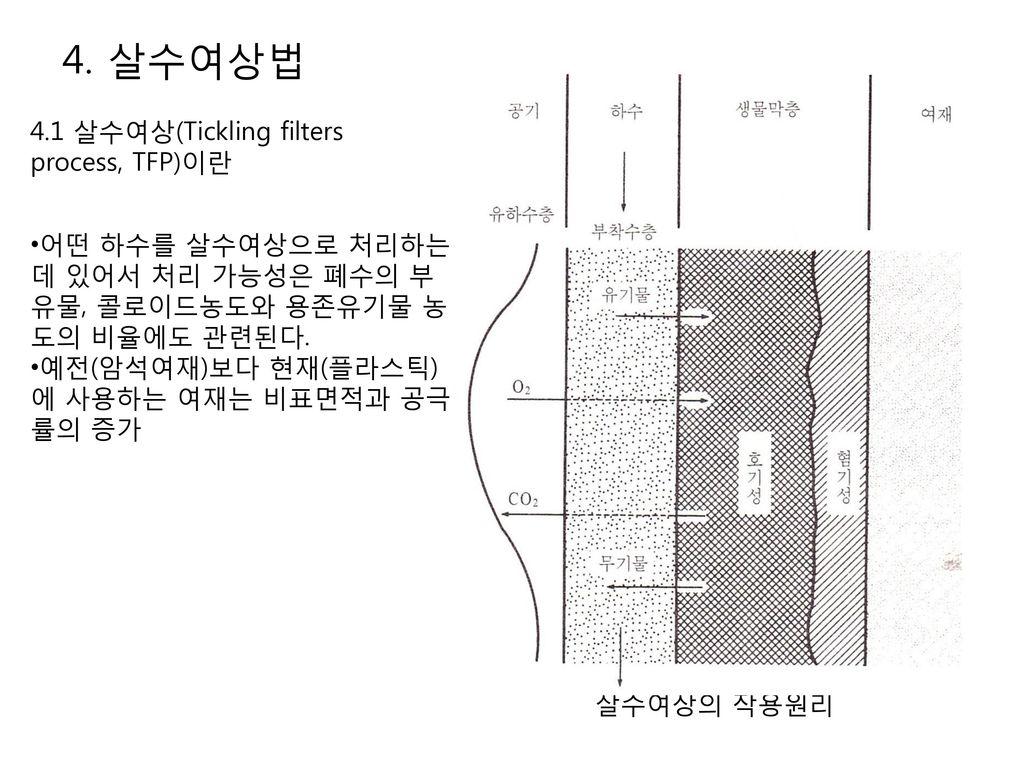 4. 살수여상법 4.1 살수여상(Tickling filters process, TFP)이란