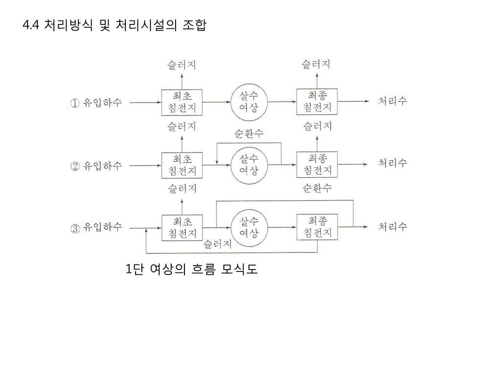 4.4 처리방식 및 처리시설의 조합 1단 여상의 흐름 모식도