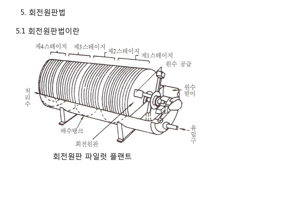 5. 회전원판법 5.1 회전원판법이란 회전원판 파일럿 플랜트