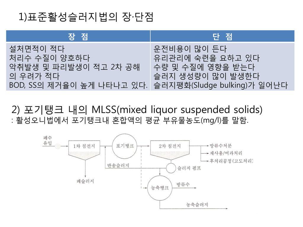 2) 포기탱크 내의 MLSS(mixed liquor suspended solids)