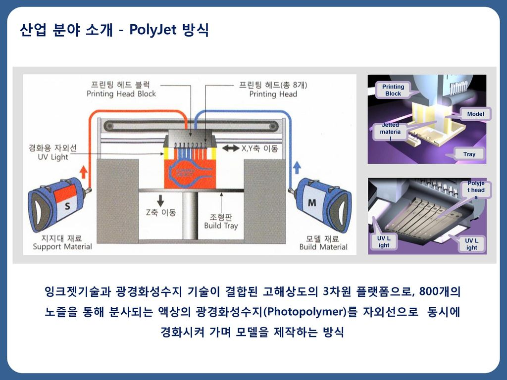 산업 분야 소개 - PolyJet 방식 Printing Block. Model. Jetted material. Tray. Polyjet heads. UV Light. UV Light.