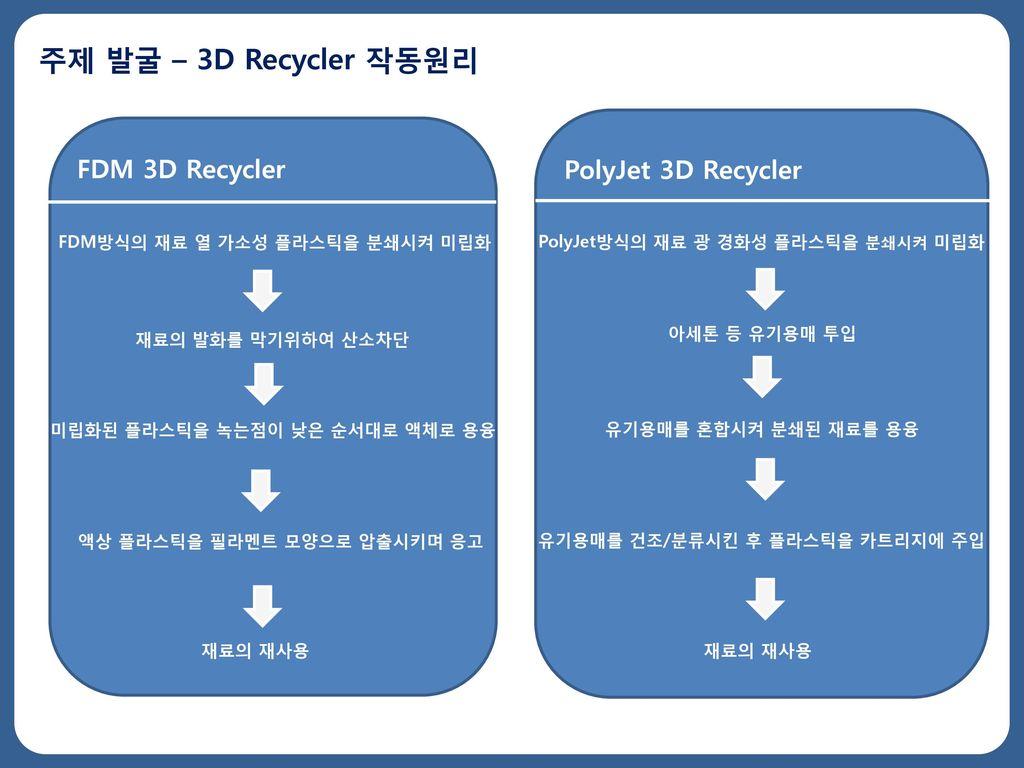 주제 발굴 – 3D Recycler 작동원리 FDM 3D Recycler PolyJet 3D Recycler