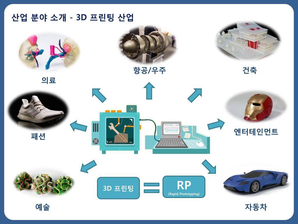 RP 산업 분야 소개 - 3D 프린팅 산업 항공/우주 건축 의료 엔터테인먼트 패션 예술 자동차 3D 프린팅