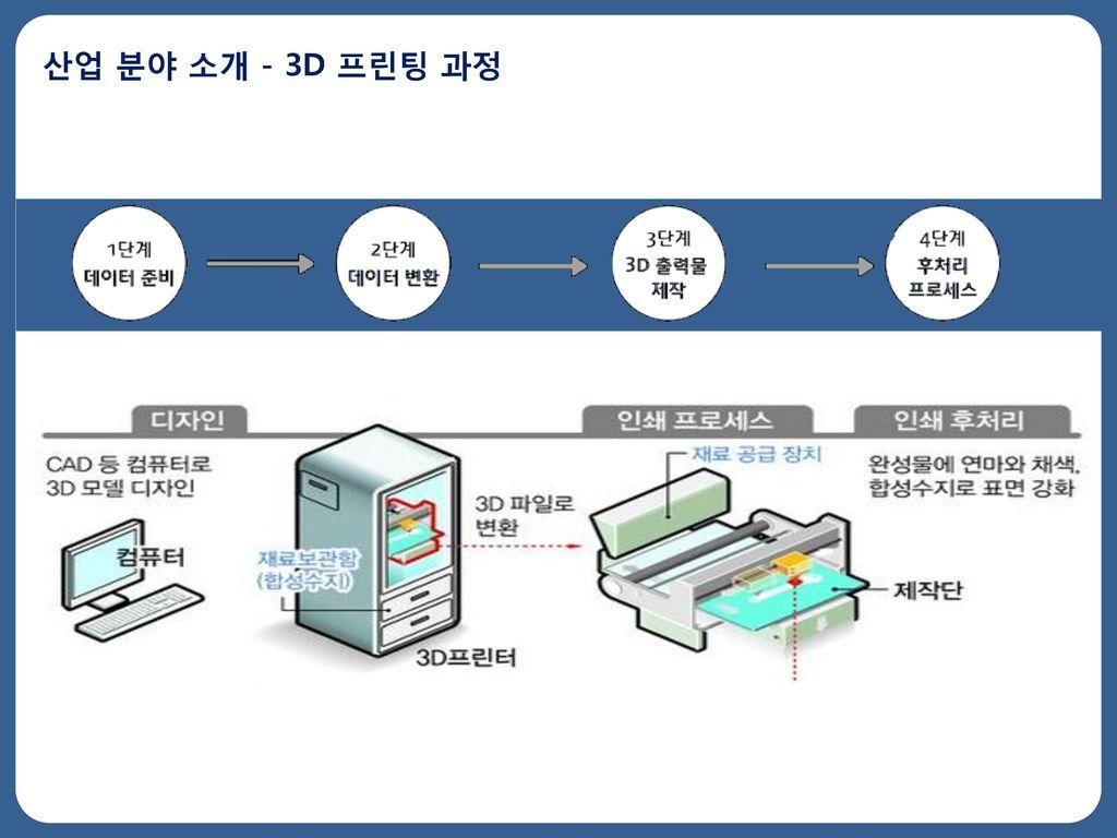 산업 분야 소개 - 3D 프린팅 과정
