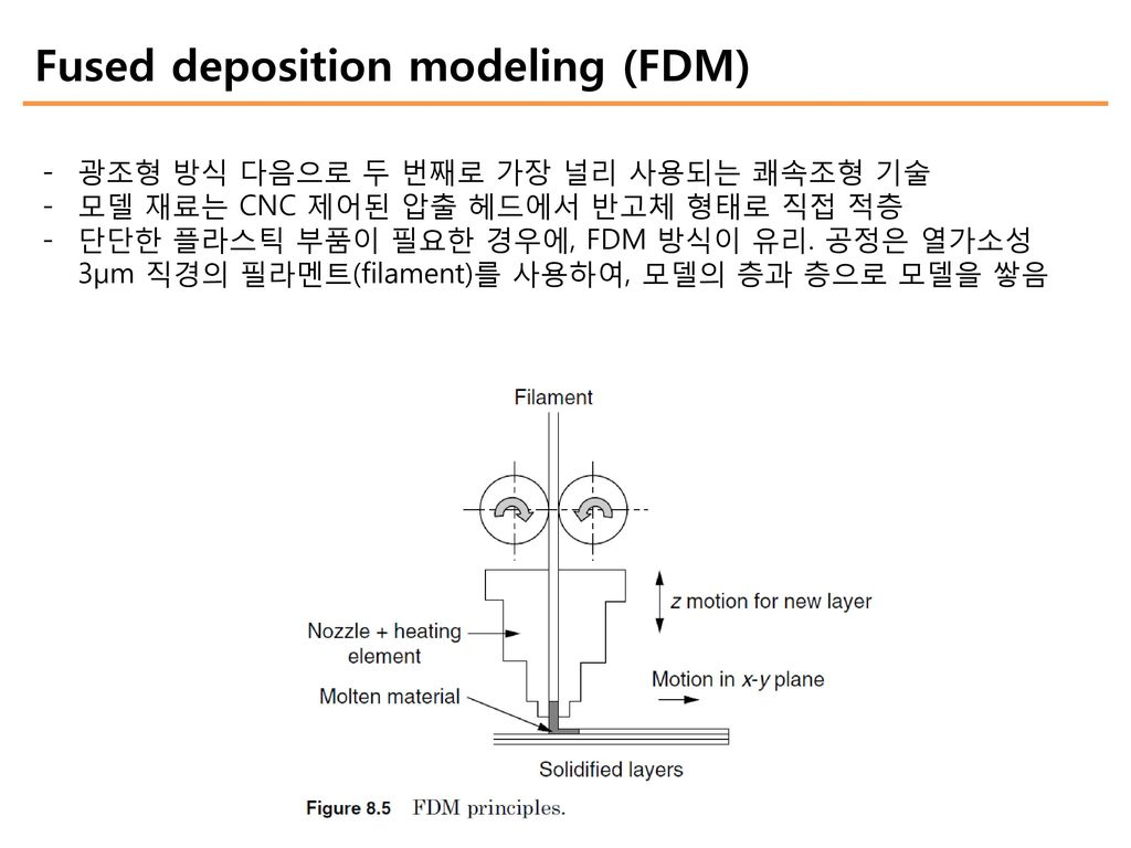 Fused Deposition Modeling Aerospace : Introduction 쾌속조형 rapid prototyping rp d printing