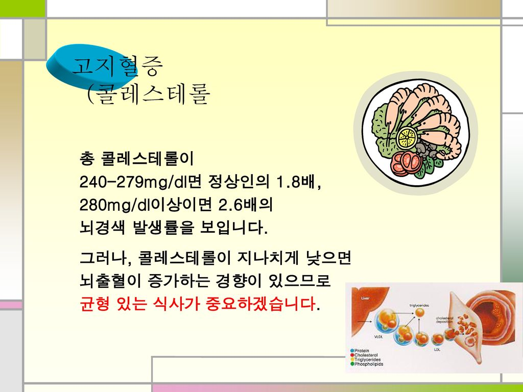 고지혈증 (콜레스테롤) 총 콜레스테롤이 240-279mg/dl면 정상인의 1.8배, 280mg/dl이상이면 2.6배의