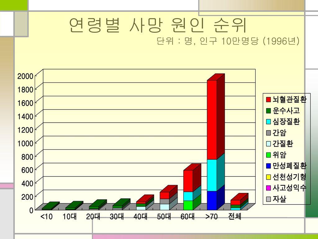 연령별 사망 원인 순위 단위 : 명, 인구 10만명당 (1996년)