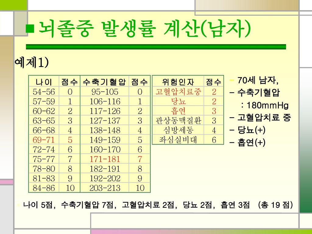 ■ 뇌졸중 발생률 계산(남자) 예제1) - 70세 남자, - 수축기혈압 : 180mmHg - 고혈압치료 중 - 당뇨(+)