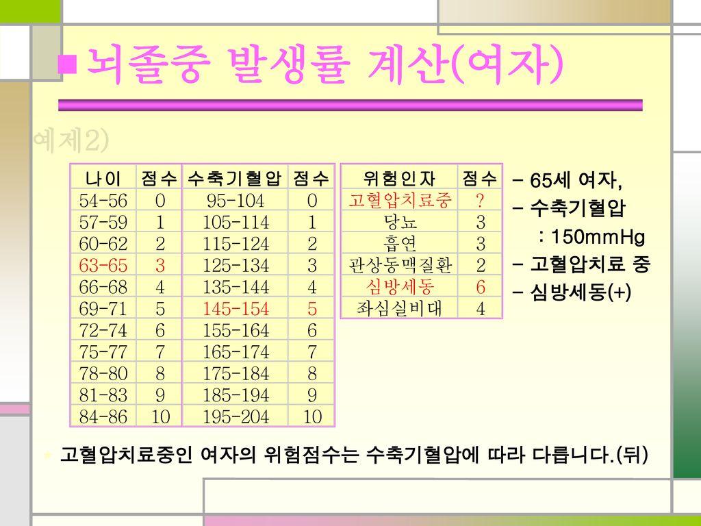 ■ 뇌졸중 발생률 계산(여자) 예제2) - 65세 여자, - 수축기혈압 : 150mmHg - 고혈압치료 중 - 심방세동(+)