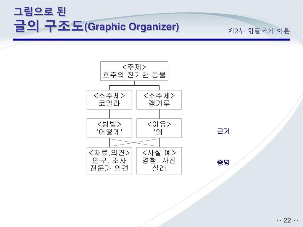 그림으로 된 글의 구조도(Graphic Organizer)