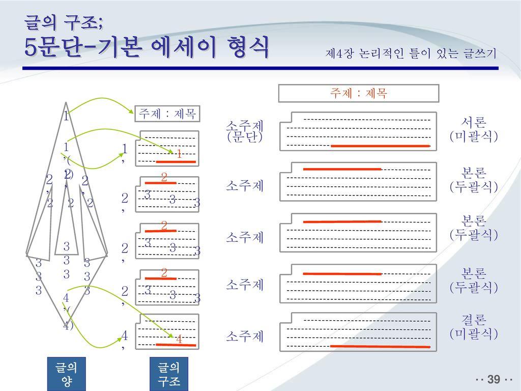 글의 구조; 5문단-기본 에세이 형식 서론 (미괄식) 소주제 (문단) 본론 (두괄식) 결론 소주제 1' 2' 4'