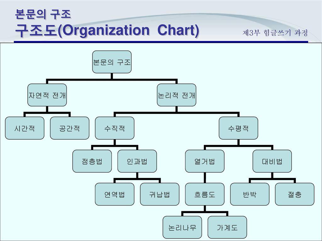 본문의 구조 구조도(Organization Chart)