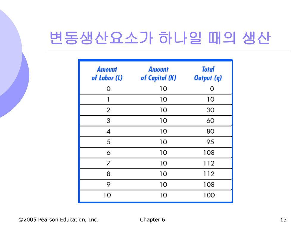 변동생산요소가 하나일 때의 생산 Chapter 6 17