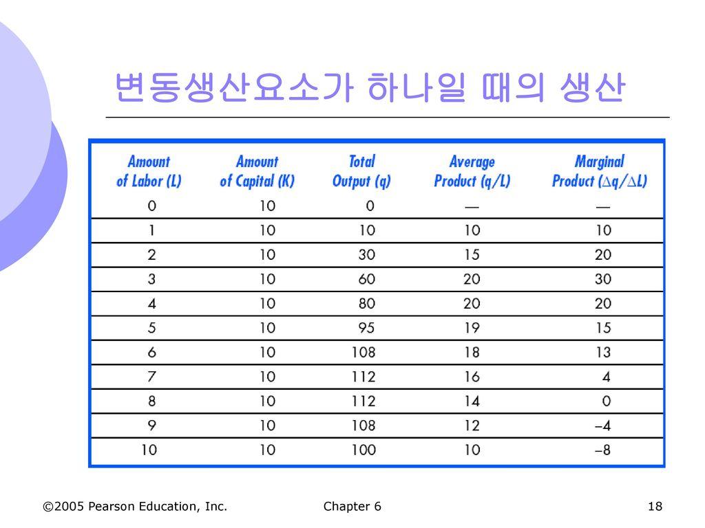 변동생산요소가 하나일 때의 생산 Chapter 6