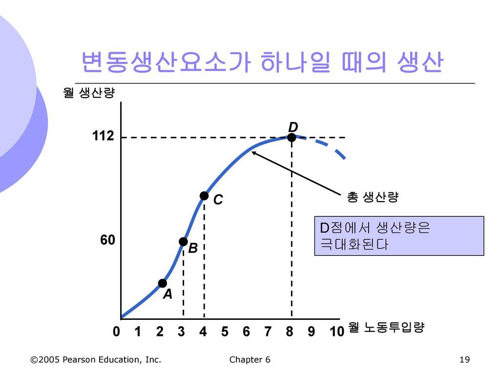변동생산요소가 하나일 때의 생산 60 112 A B C D D점에서 생산량은 극대화된다 1 2 3 4 5 6 7 8 9 10