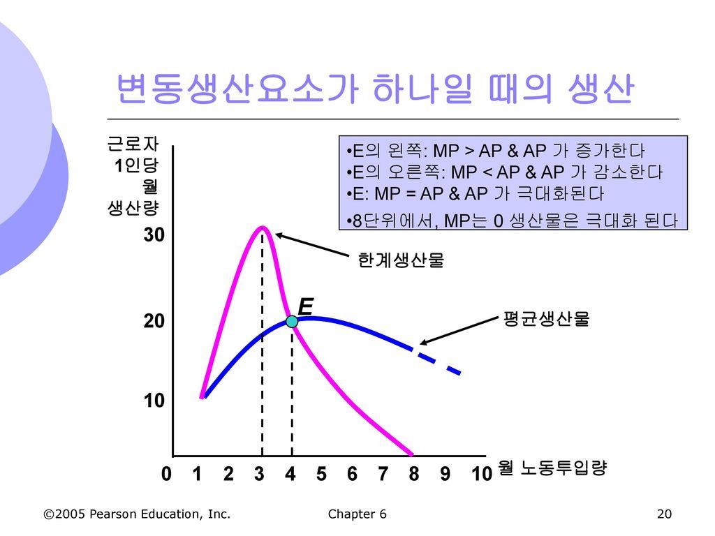 변동생산요소가 하나일 때의 생산 E 30 20 10 8 2 3 4 5 6 7 9 10 1 근로자 1인당 월 생산량