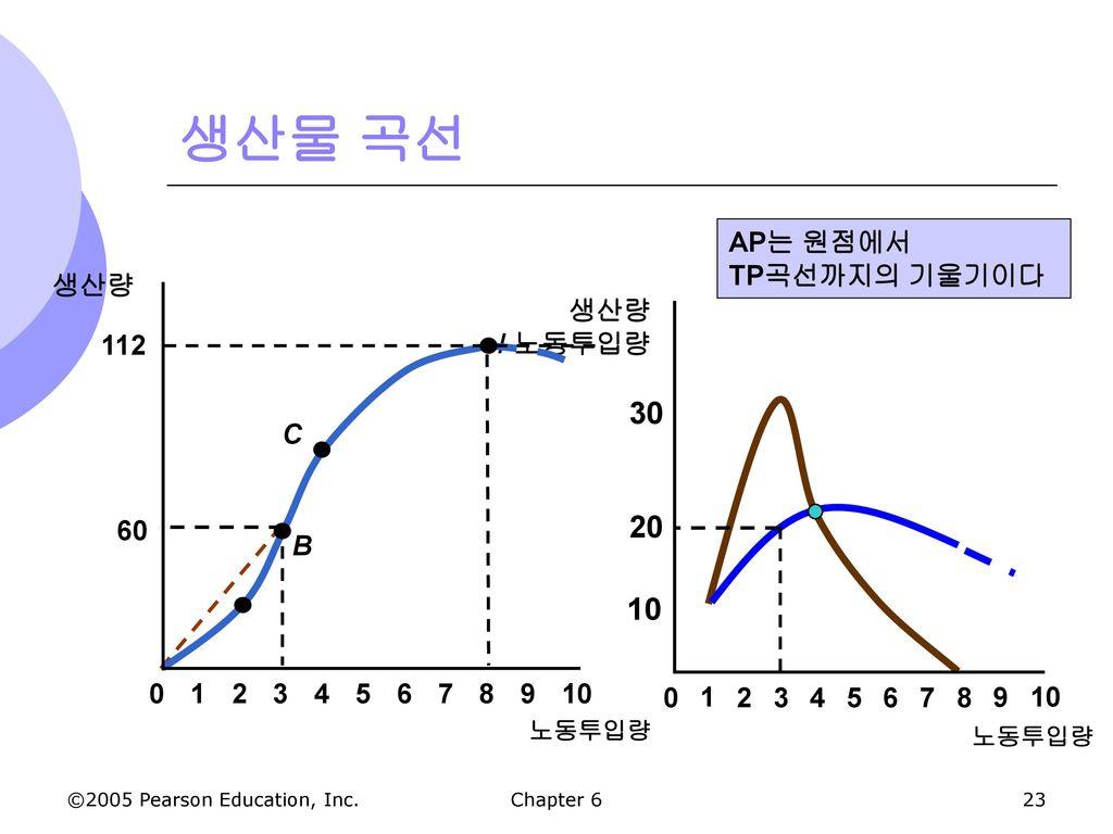 생산물 곡선 30 20 10 AP는 원점에서 TP곡선까지의 기울기이다 생산량 생산량 / 노동투입량 112 C 60 B 2 3