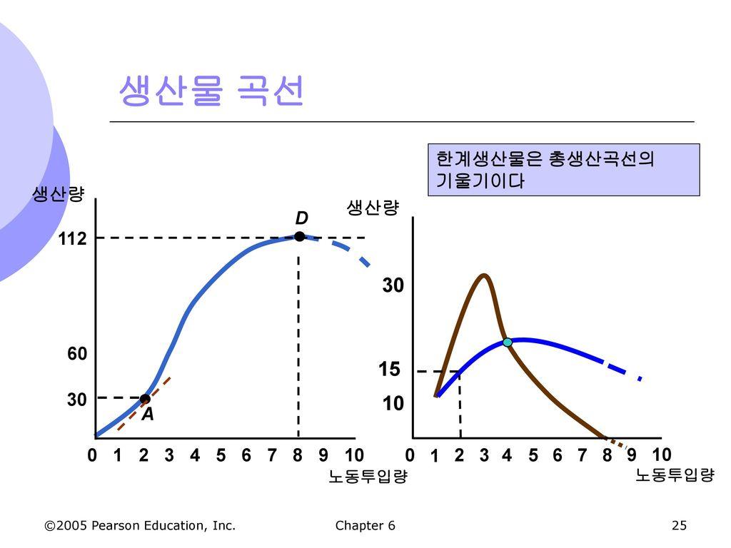 생산물 곡선 30 15 10 한계생산물은 총생산곡선의 기울기이다 생산량 60 112 30 생산량 D A 2 3 4 5 6 7