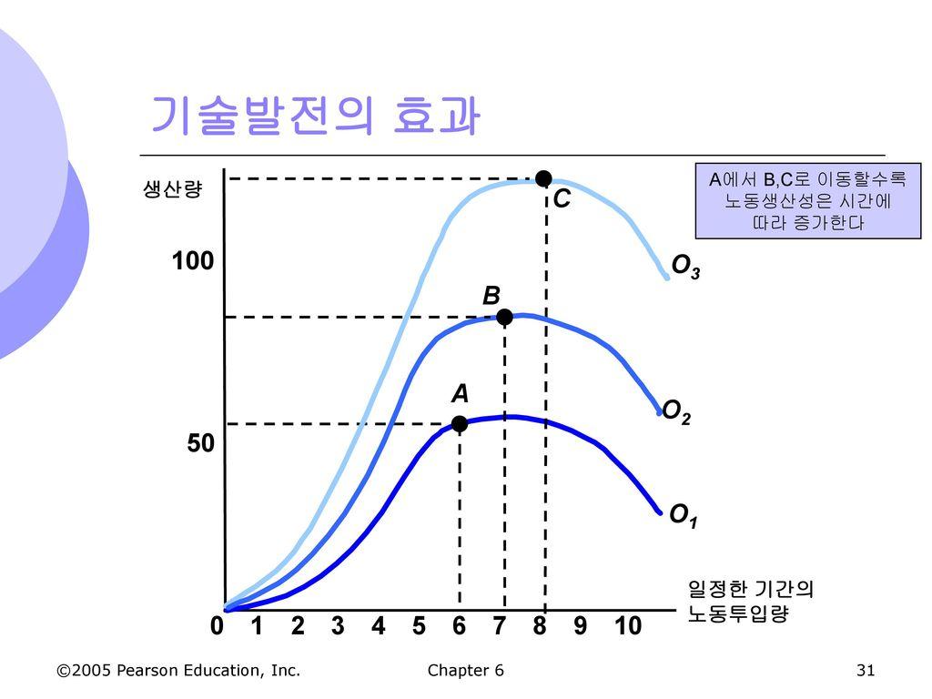 A에서 B,C로 이동할수록 노동생산성은 시간에 따라 증가한다