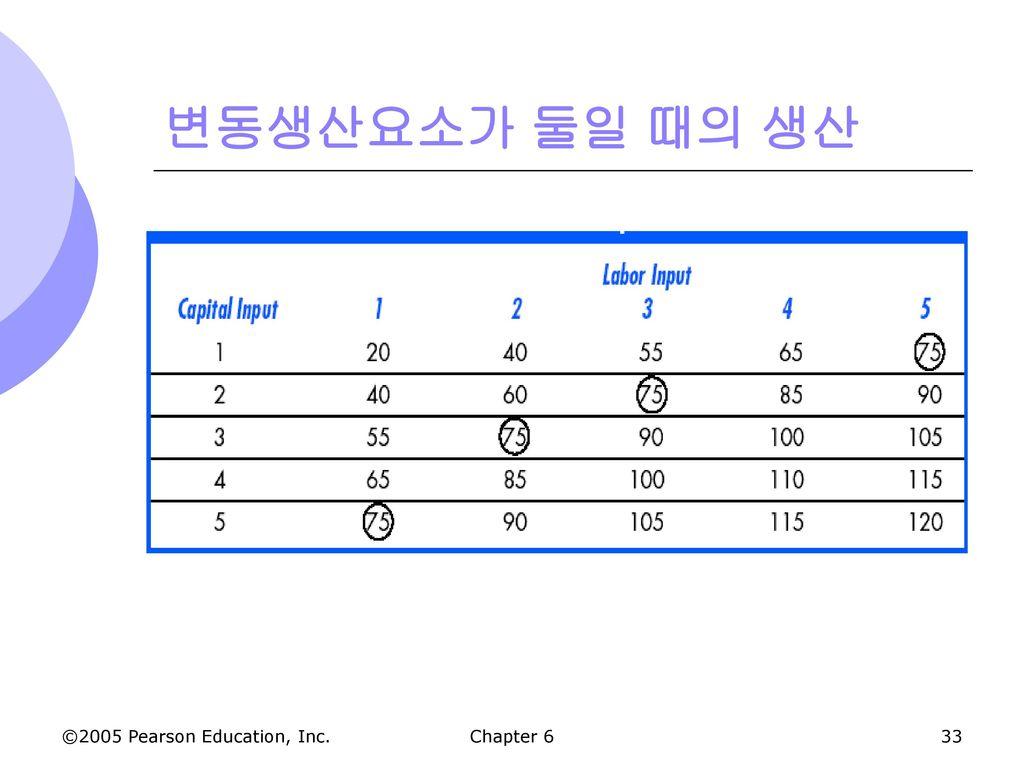 변동생산요소가 둘일 때의 생산 Chapter 6