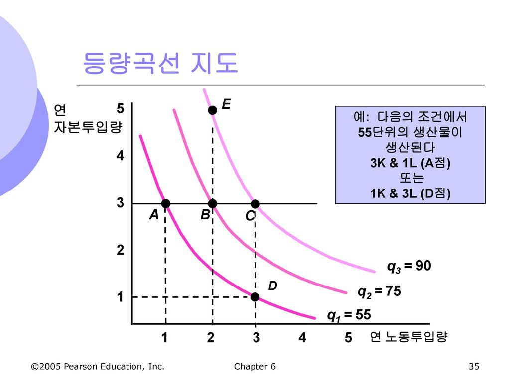 등량곡선 지도 q3 = 90 E 1 2 3 4 5 연 자본투입량 q2 = 75 q1 = 55 A B C 1 2 3 4 5