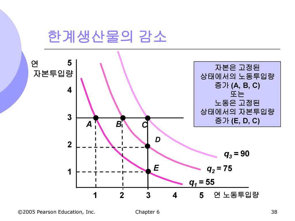 자본은 고정된 상태에서의 노동투입량 증가 (A, B, C) 노동은 고정된 상태에서의 자본투입량 증가 (E, D, C)