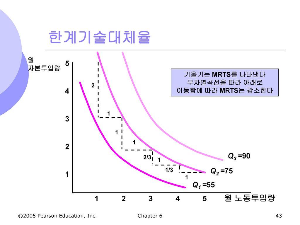 무차별곡선을 따라 아래로 이동함에 따라 MRTS는 감소한다