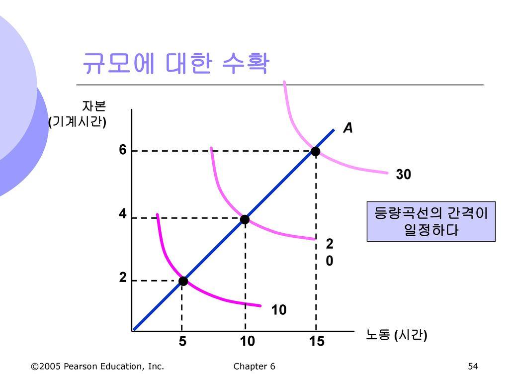 규모에 대한 수확 30 2 4 6 A 20 등량곡선의 간격이 일정하다 10 15 5 10 자본 (기계시간) 노동 (시간)