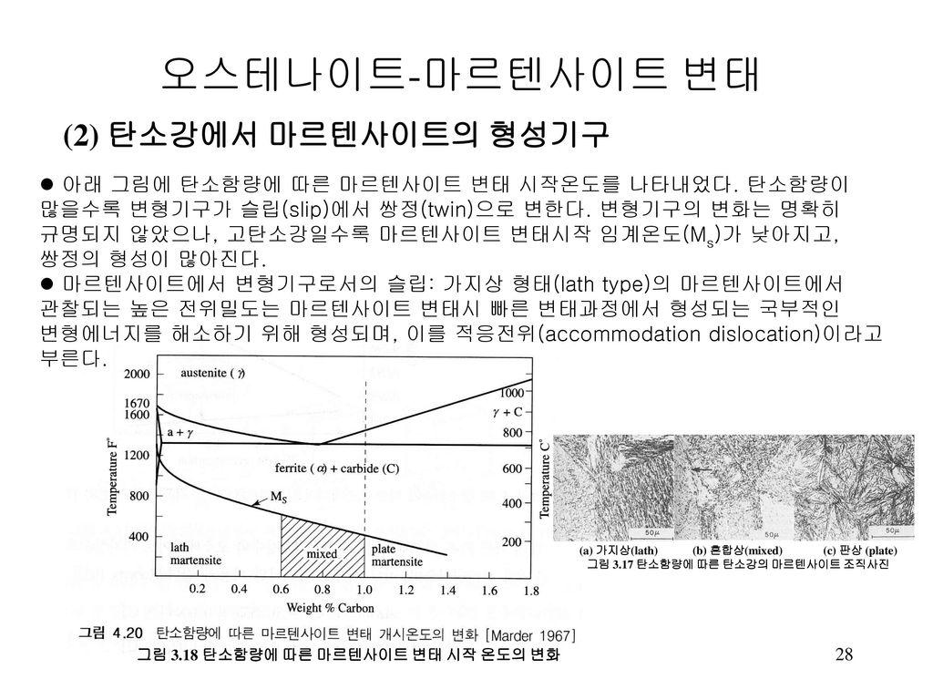오스테나이트-마르텐사이트 변태 (2) 탄소강에서 마르텐사이트의 형성기구
