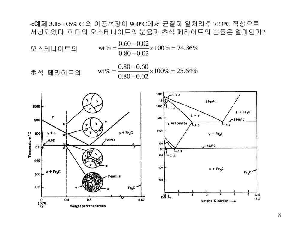 <예제 3. 1> 0. 6% C 의 아공석강이 900oC에서 균질화 열처리후 723oC 직상으로 서냉되었다
